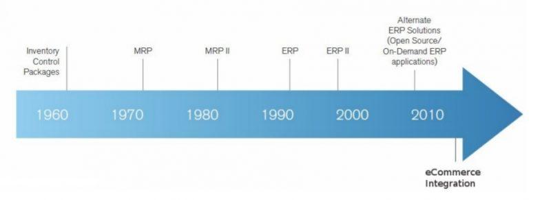 Lịch sử phát triển Hệ thống ERP